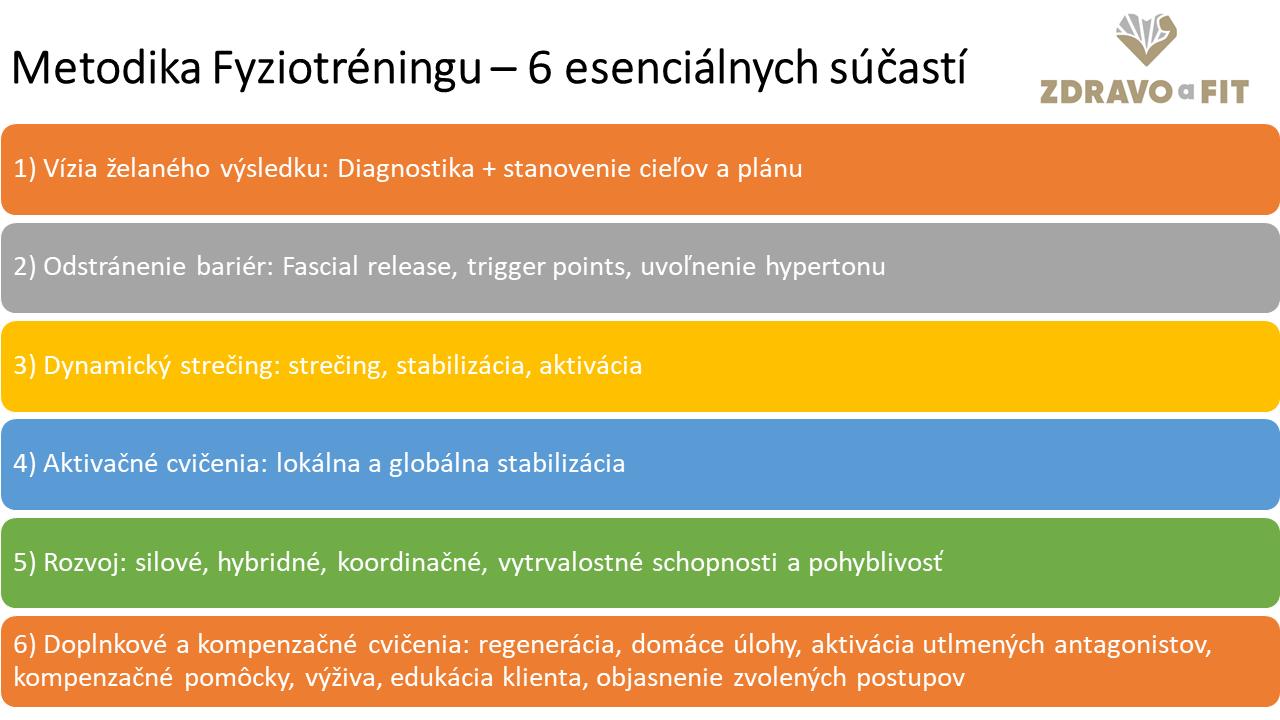 Metodika fyziotréningu 6 esenciálnychc sučastí