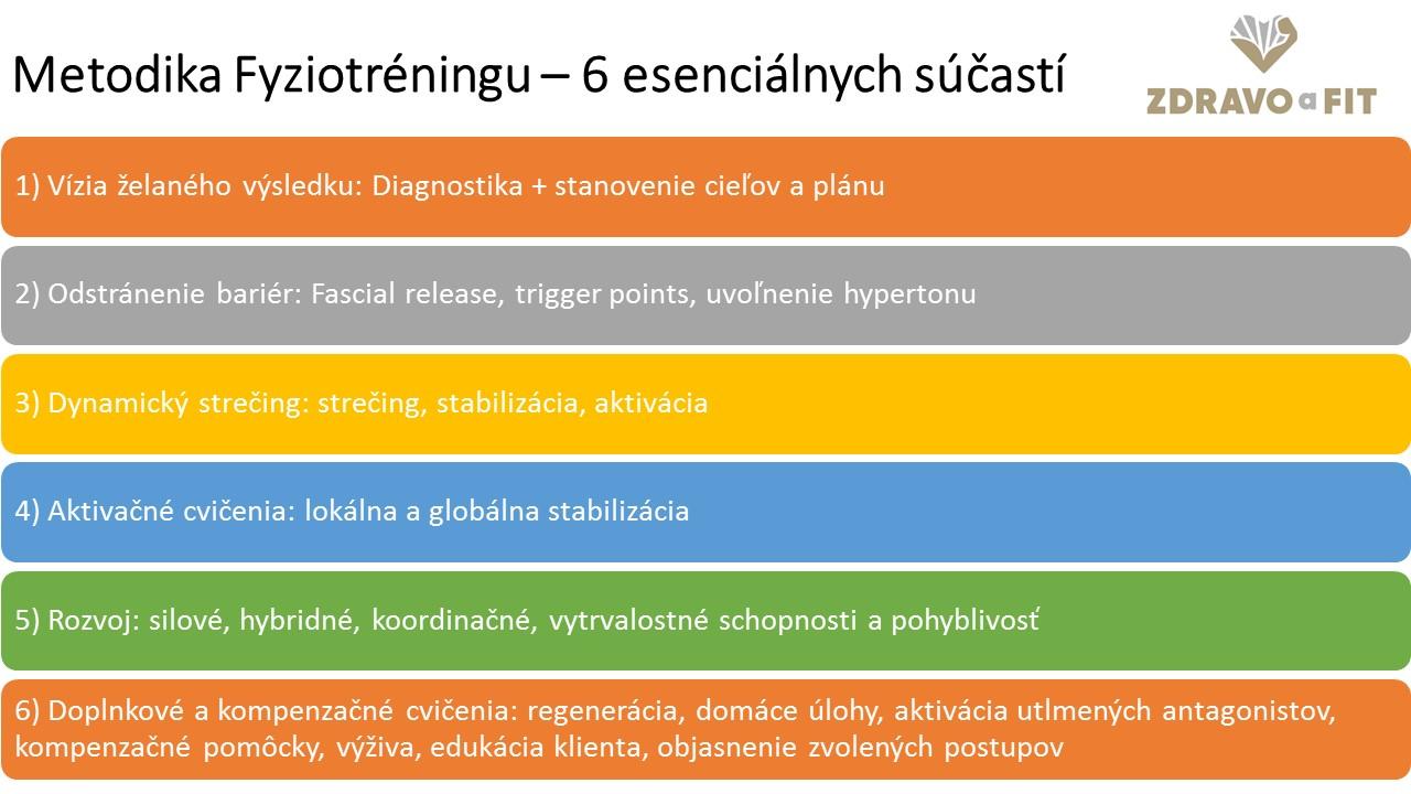 Metodika fyziotréningu - 6 esenciálnych súčastí